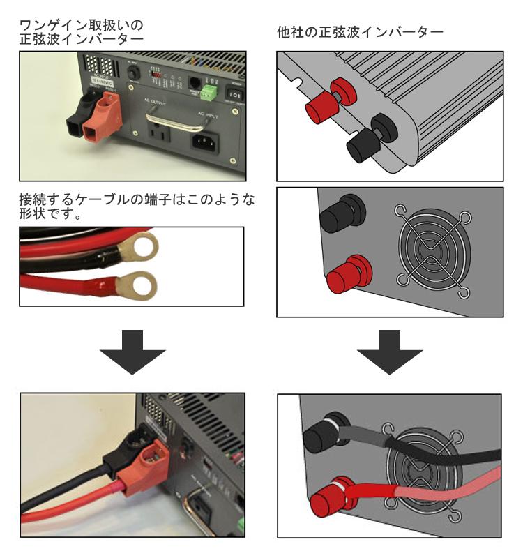 ケーブル接続口